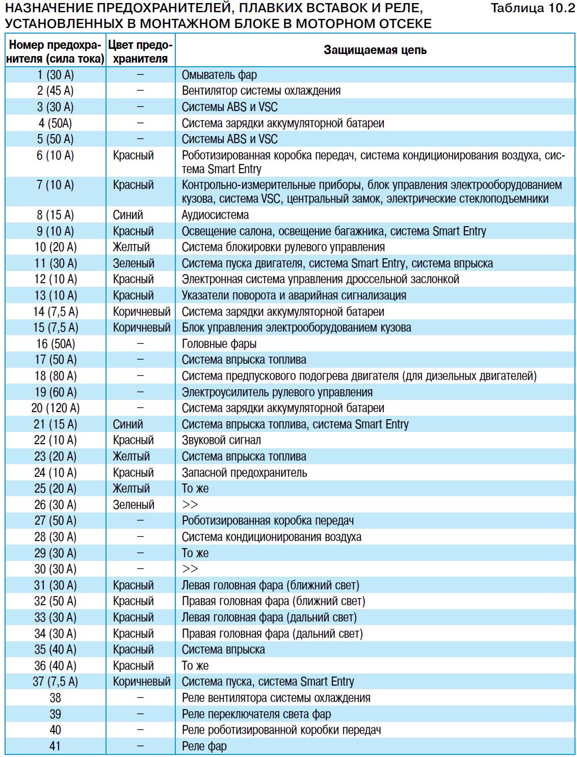 Расположение предохранителей, плавких вставок и реле и их замена Тойота Королла 10 Аурис