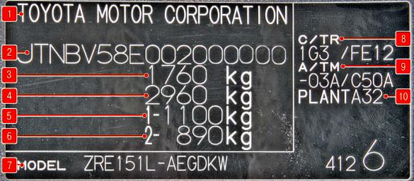 Паспортные данные автомобиля Тойота Королла 10 Аурис