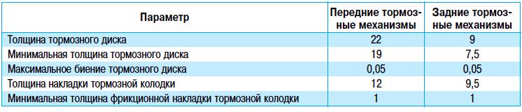 Проверка степени износа тормозных колодок и дисков Тойота Королла 10 Аурис